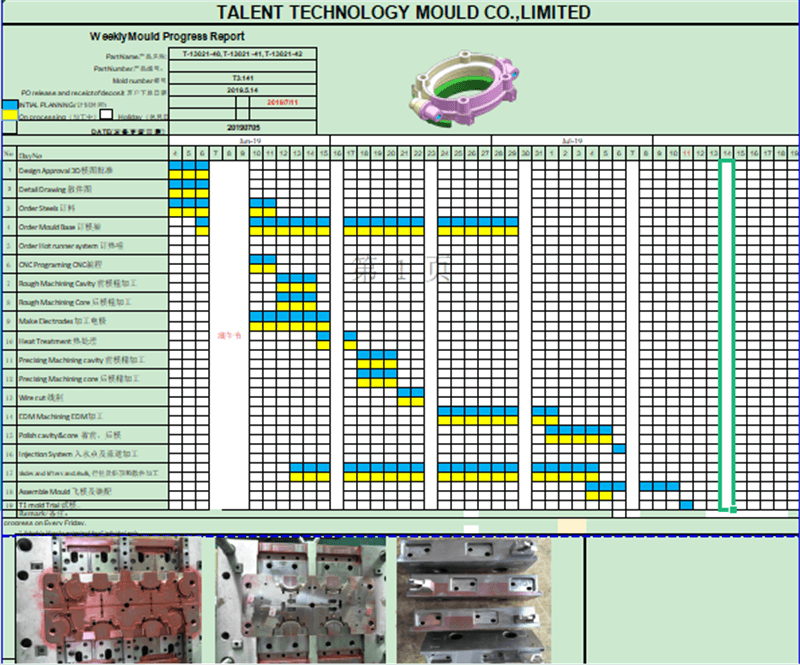 project management process5